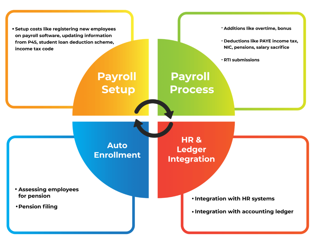 Cost related to payroll